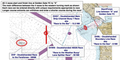 Double Farallones race courses