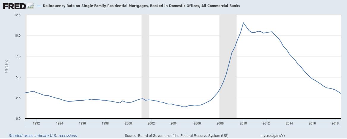 Loan Default Rates