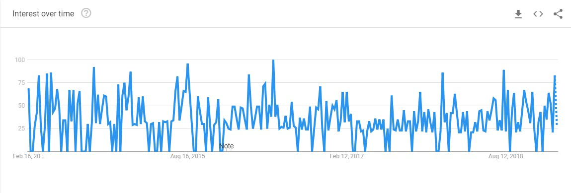 Google Search Trends