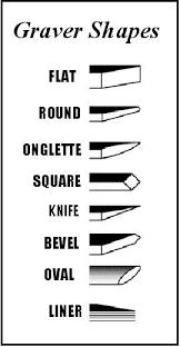 Graver shapes