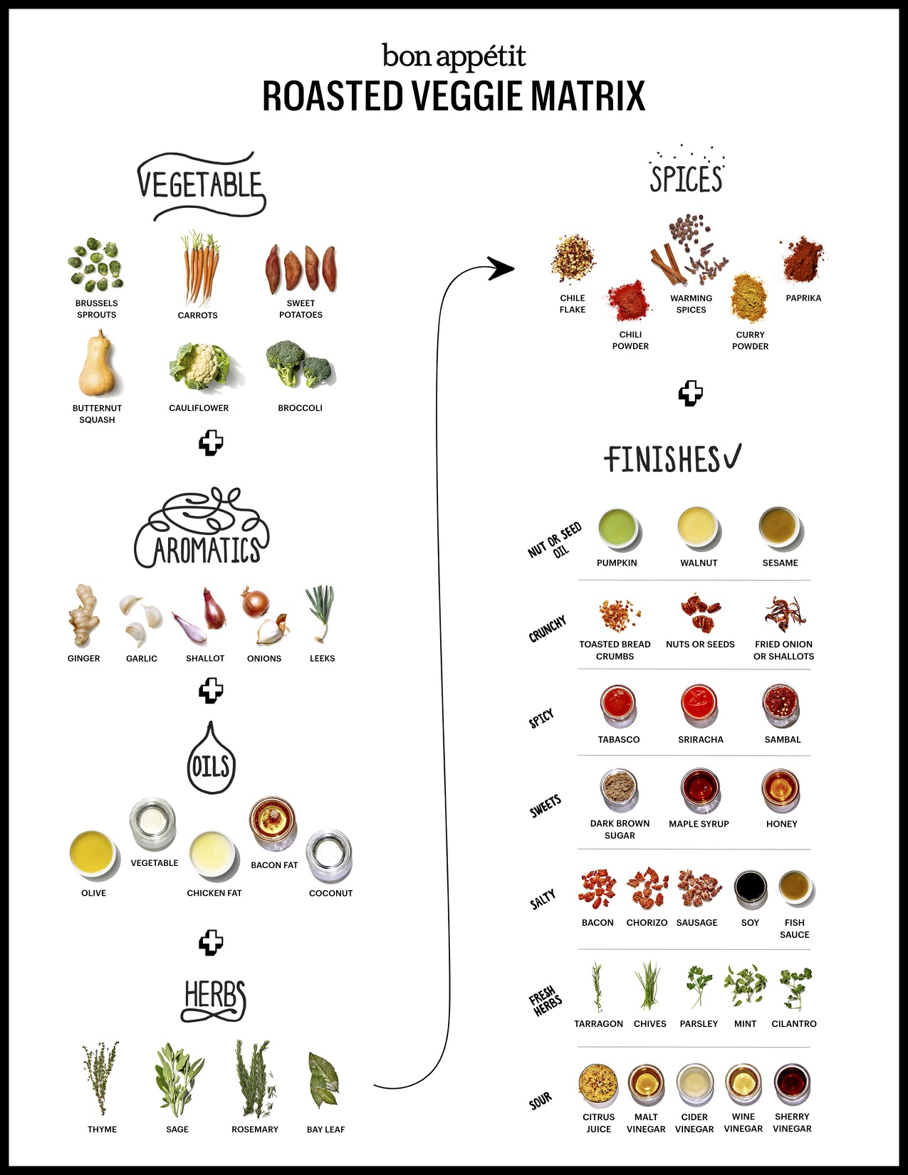 roasted veggie matrix
