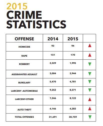 2015 APD Annual Report