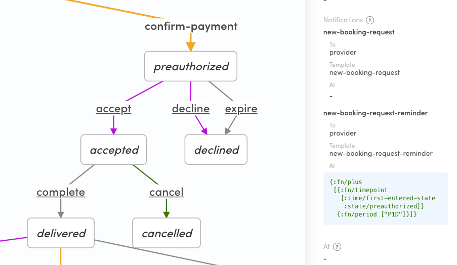 Flex Console's transaction process visualizer with email template information.