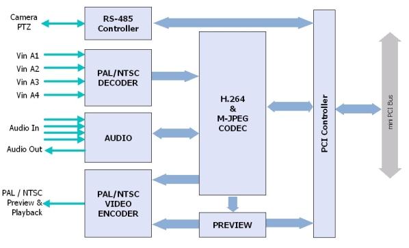 microH264-D4 Functional Diagram