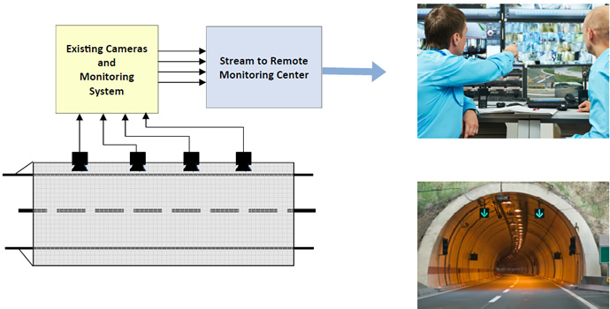 Remote Tunnel Safety Monitoring