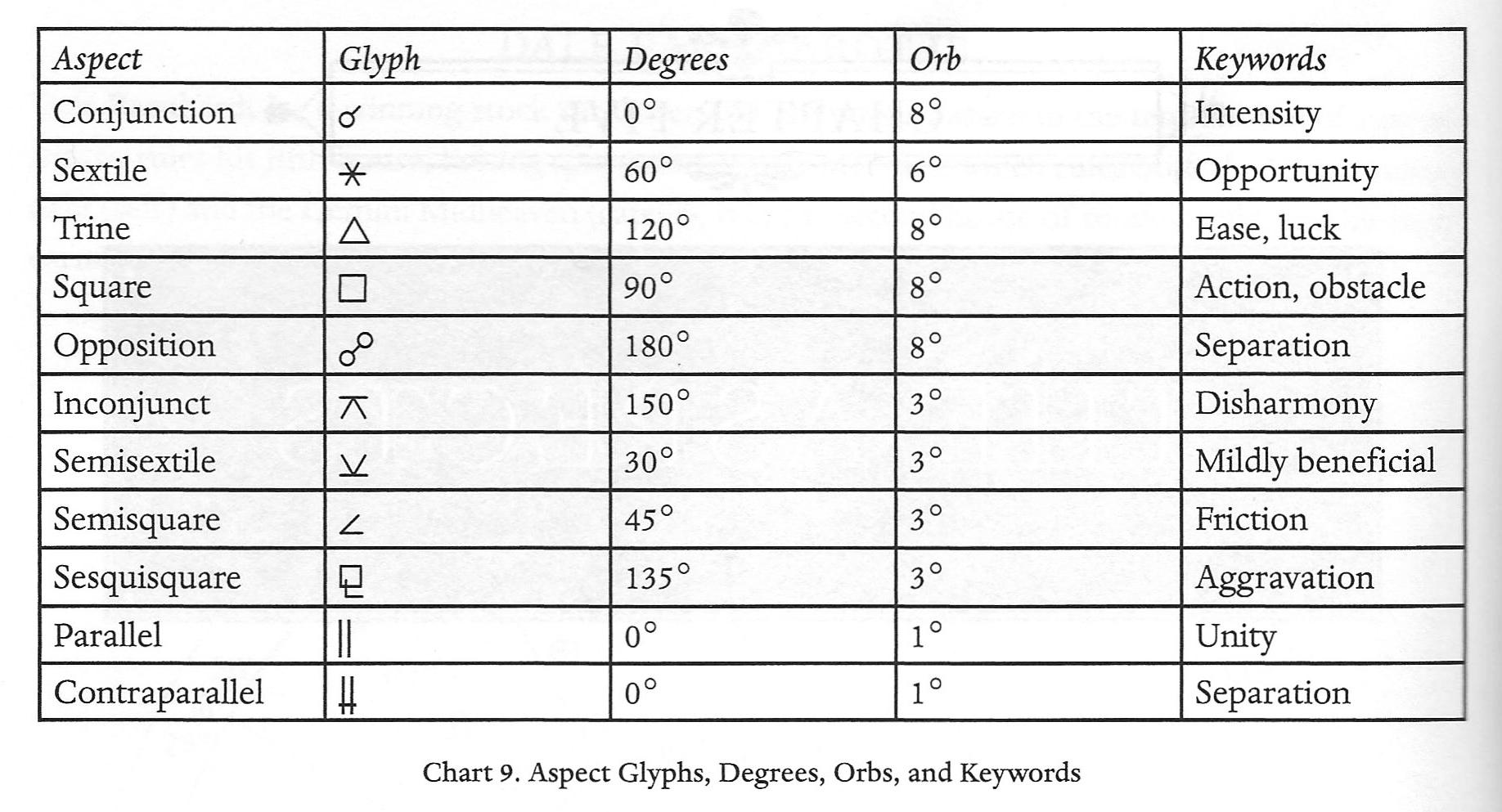 Aspect Charts.jpg
