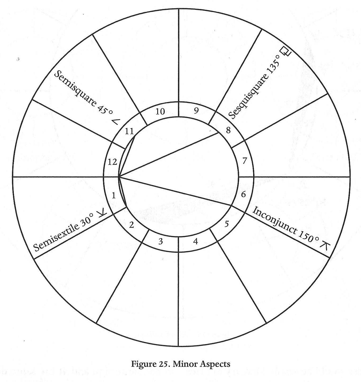 Aspects wheel-minor.jpg