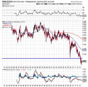 http://stockcharts.com/c-sc/sc?s=$XAU:$GOLD&p=M&st=1980-01-03&en=(today)&i=p79093628381&a=295490354&r=1382959394677
