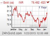 http://www.24hgold.com/graphiques/picturedata.aspx?graphParam=Gold%2bUSD-INR%2boz%2byy%2b1&format=172