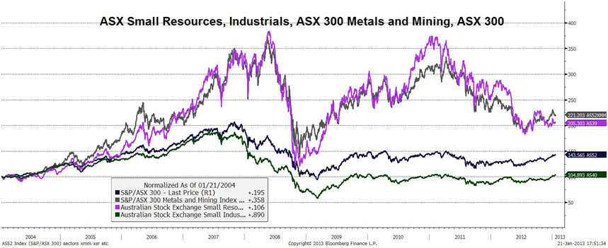 ASX Small Resources, Industrials, ASX 300 Metals and Mining, ASX 300