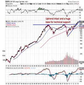 http://stockcharts.com/c-sc/sc?s=$SPX&p=M&st=1980-07-13&en=(today)&i=p25522426848&a=273606836&r=1397647127332