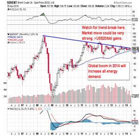 http://stockcharts.com/c-sc/sc?s=$BRENT&p=M&b=5&g=0&i=p10180392193&a=335711422&r=1397649061539