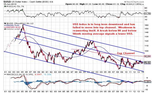 Description: http://stockcharts.com/c-sc/sc?s=$USD&p=M&st=1980-07-13&en=(today)&i=p52458081222&a=305083431&r=1389832883813