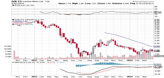 IVN.TO chart