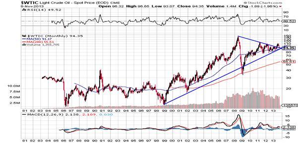 http://stockcharts.com/c-sc/sc?s=$WTIC&p=M&st=1980-07-13&en=(today)&i=p74540382760&a=295571898&r=1384120885991