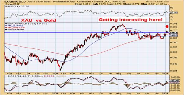 Dawes Points #61 - Gold Outlook for 2017