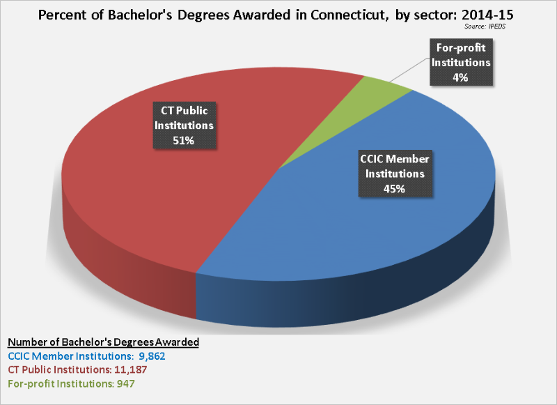 CCIC Member Institutions award nearly half of the bachelor's degrees earned in Connecticut.