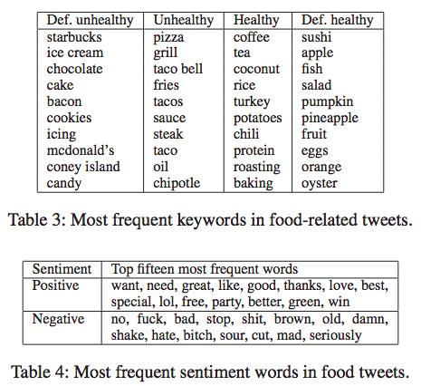 detroit food tweets