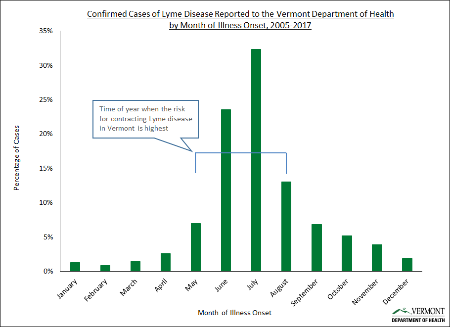 Lyme disease can be diagnosed 12 months of the year
