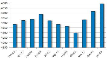 Palestijnen in Israëlische gevangenschap, maart 2012 t/m januari 2013 [grafiek]