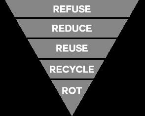 5 R's pyramid