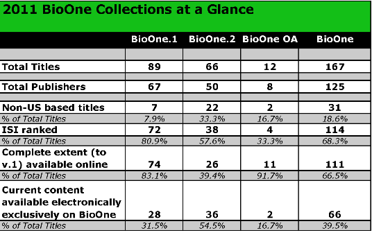 2011 BioOne Collections