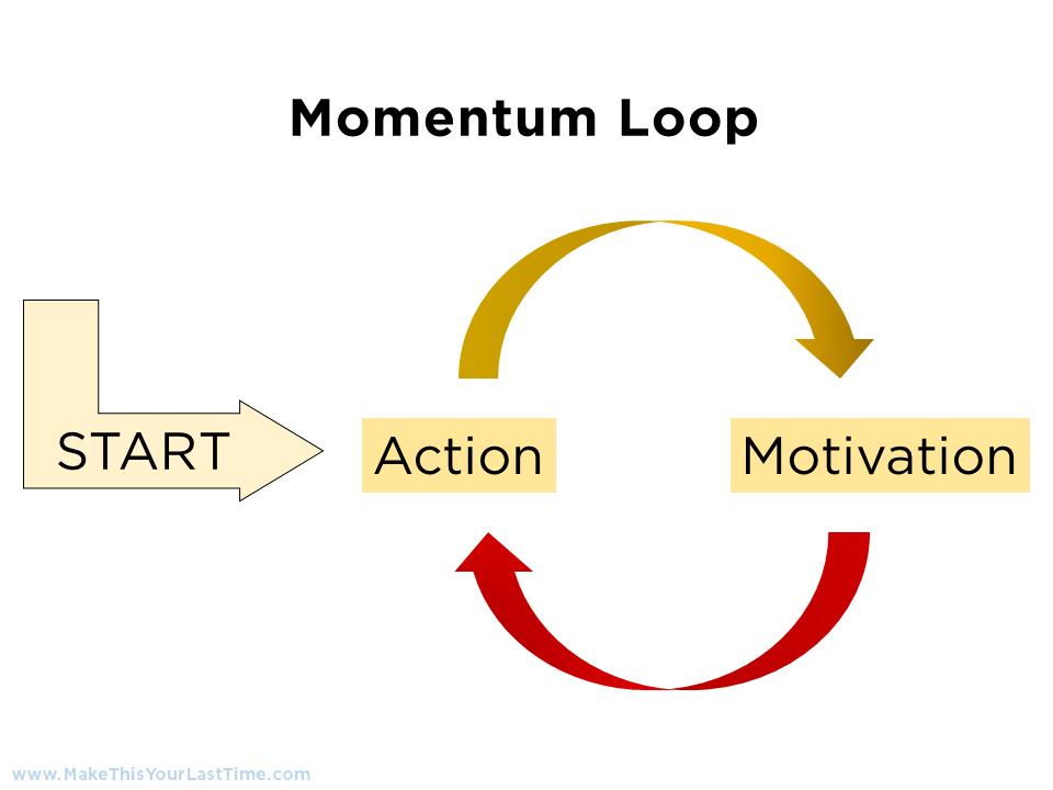 Momentum Loop