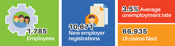 1,785 employees. 10,671 new employers registrations. 3.5% average unemployment rate. 66,935 UI claims filed.
