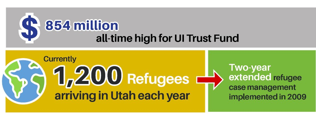 $854 million all-time high for UI Trust Fund. Currently 1,200 refugees arriving in Utah each year, two-year extended refugee case management implemented in 2009.
