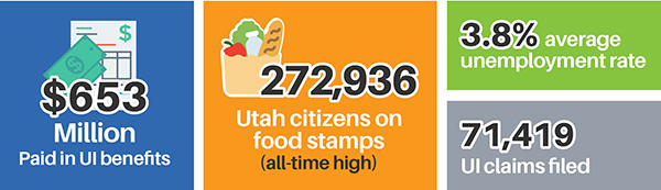 $653 million paid in UI benefits. 272,936 Utah citizens on food stamps (all-time high), 3.8% average unemployment rate. 71,419 UI claims filed.