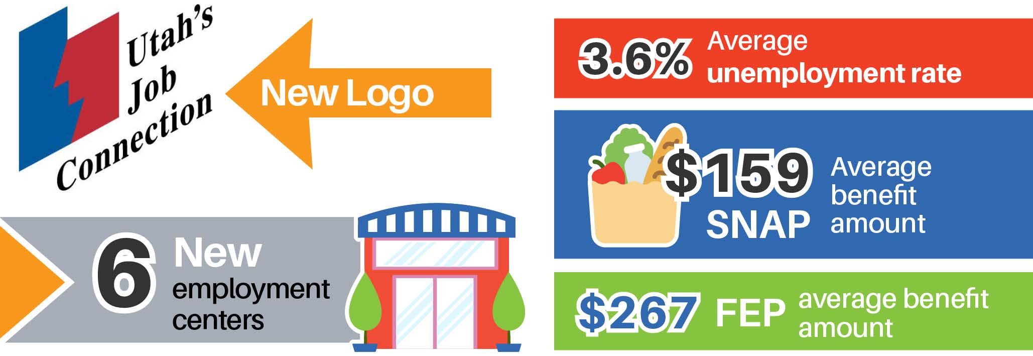 New Utah's Job Connection Logo. 6 New Employment Centers. 3.6% average unemployment rate. $159 SNAP average benefit amount. $267 FEP average benefit amount.