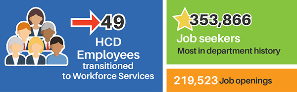49 HCD employees transitioned to Workforce Services. 353,866 job seekers most in department history. 219,523 job openings.