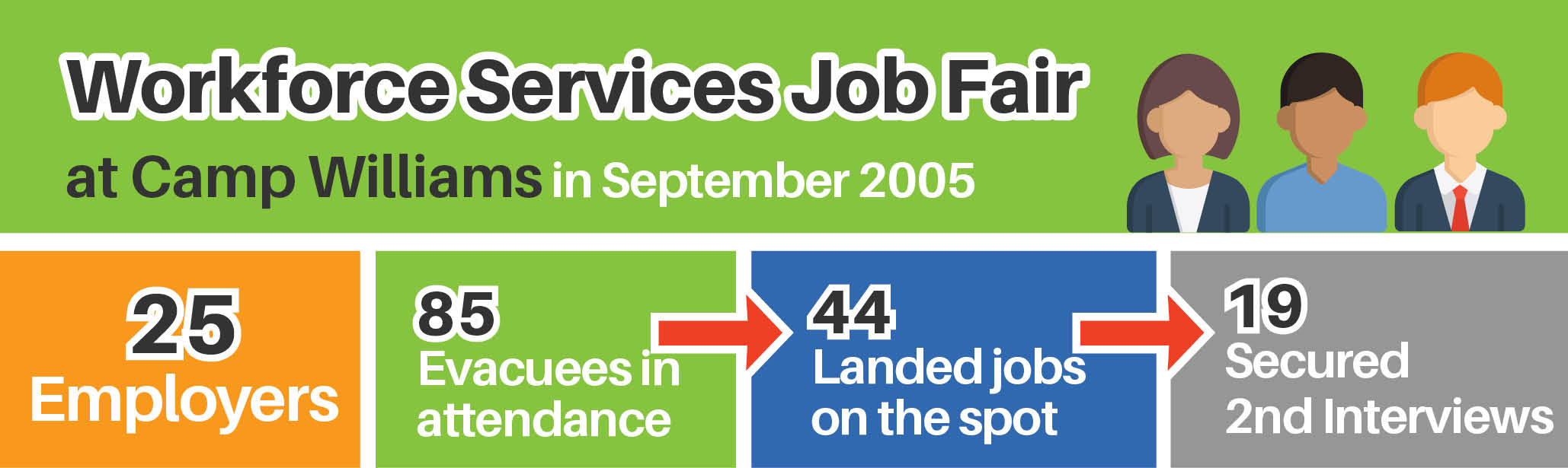 Workforce Services job fair at camp williams in September 2005. 25 employers. 85 evacuees. 44 landed jobs. 19 secured 2nd interviews.