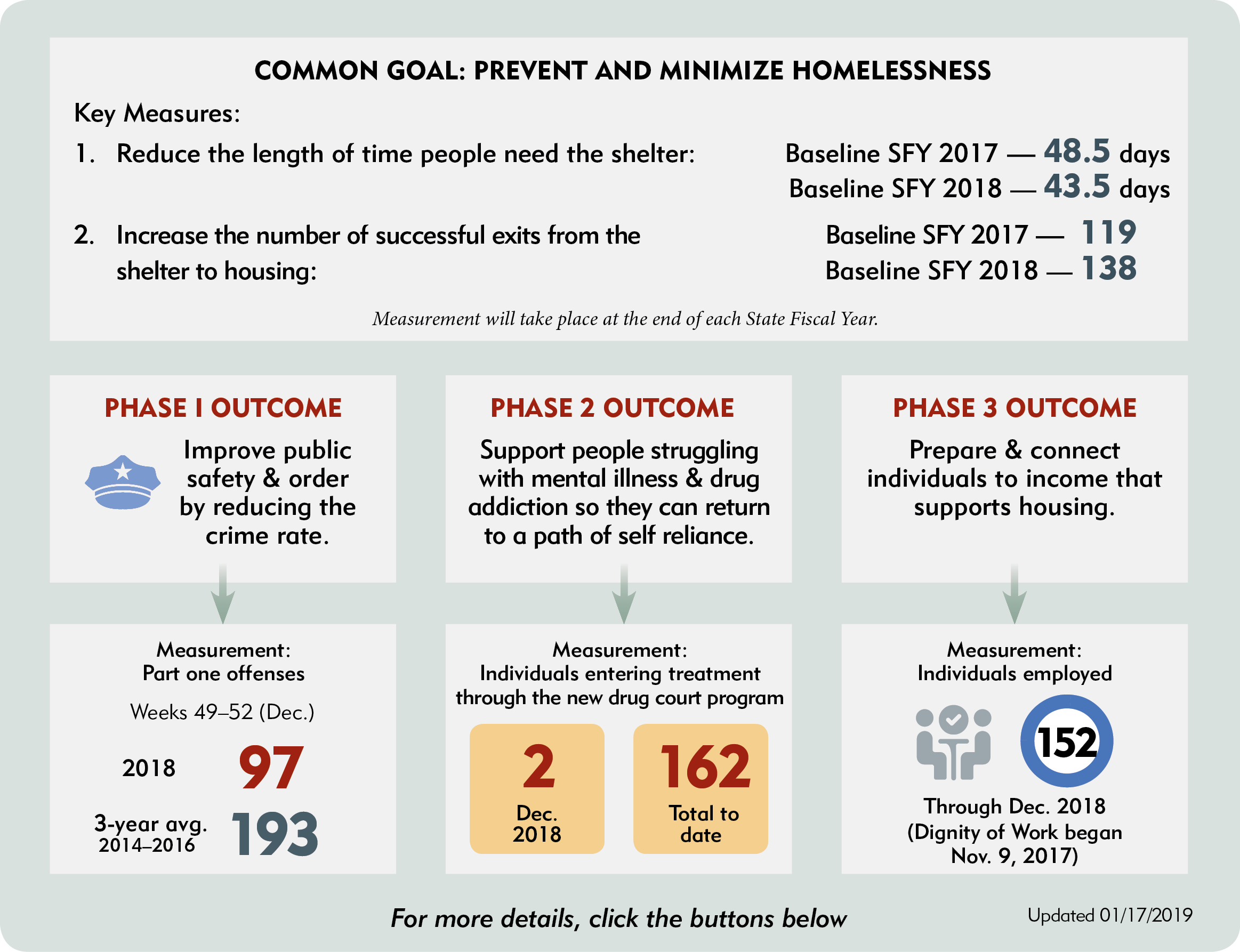 Common goal: prevent and minimize homelessness. Key measures: 1. Reduce the length of time people need the shelter: Baseline SFY 2017 – 48.5 days. Baseline SFY 2018 – 43.5 days. 2. Increase the number of successful exits from the shelter to housing: Baseline SFY 2017 – 119. Baseline SFY 2018 – 138. Phase 1 Outcome: Improve public safety & order by reducing the crime rate. Measurement: Part one offenses. Weeks 49-52(Dec.) 2018 97. 3-year avg. 2014-2016: 196. Phase 2 Outcome: Support people struggling with mental illness & drug addiction so they can return to a path of self-reliance. Measurement: Individuals entering treatment through the new drug court program. 2 in December 2018. 162 individuals total to date. Phase 3 Outcome: Prepare and connect individuals to income that supports housing. Measurement: Individuals employed. Through the Dignity of Work program 150 individuals have completed the program from November 2017 to December 2018.