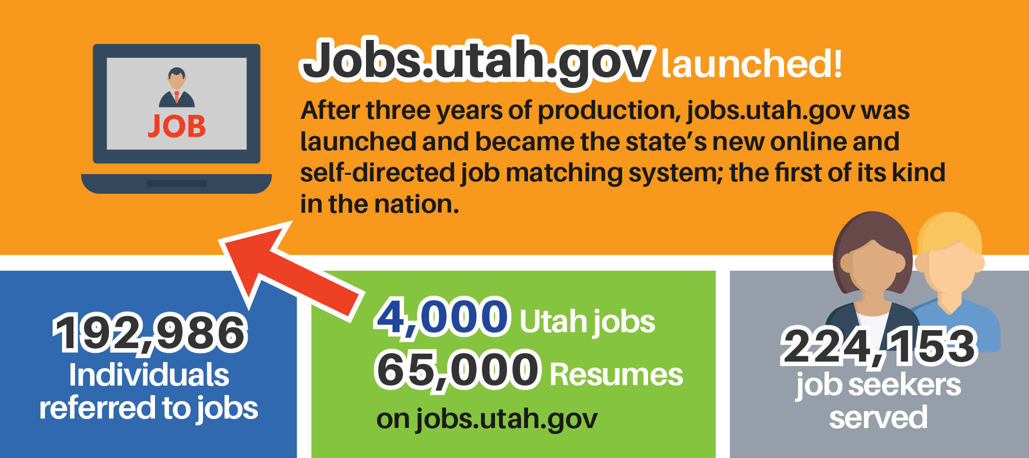 After three years of production, jobs.utah.gov was launched and became the state's new online and self-directed job matching system; the first of its kind in the nation. 4,000 Utah jobs and 65,000 resumes on jobs.utah.gov. 192,986 individuals referred to jobs. 253,697 job seekers served.