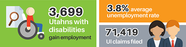 3,699 Utahns with disabilities gain employment. 3.8% average unemployment rate. 71,419 UI claims filed.