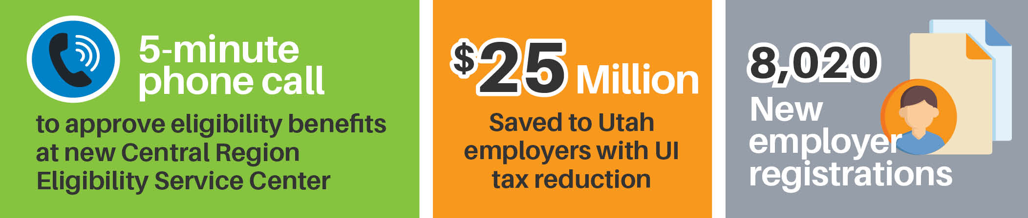 5 minute phone call to approve eligibility benefits at new central region eligibility service center. $25 million saved to Utah employers with UI tax reduction. 8,020 new employer registrations.