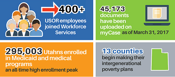 400+ USOR employees joined Workforce Services. 45,173 documents have been uploaded on myCase as of March 31, 2017. 295,003 Utahns enrolled in Medicaid and medical programs, an all-time high enrollment peak. 13 counties begin making their intergenerational poverty plans.