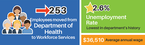 253 employees moved from Department of Health to Workforce Services. 2.6% unemployment rate lowest in department's history. $36,510 average annual wage.