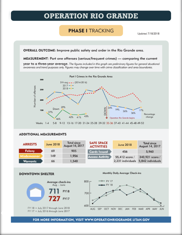PHASE I TRACKING MEASUREMENT: Part one offenses (serious/frequent crimes) — comparing the current year to a three-year average. The figures included in this graph are preliminary figures for general situational awareness and trend purposes only. Figures may change over time with crime classification and area boundaries. DOWNTOWN SHELTER Updated 7/18/2018 OVERALL OUTCOME: Improve public safety and order in the Rio Grande area. Part I Crimes in the Rio Grande Area 300 3-Yr avg (2014-2016) s e s n 2017 e f f o f o r e b m u N 250 200 2018 150 27% Down 29% 42% 41% 43% Percentage Operation Rio Grande begins change 100 Weeks 1-4 5-8 9-12 13-16 17-20 21-24 25-28 29-32 33-36 37-40 41-44 45-48 49-52 ADDITIONAL MEASUREMENTS 600 AUG SEP OCT NOV DEC JAN FEB MAR APR MAY JUN FOR MORE INFORMATION, VISIT WWW.OPERATIONRIOGRANDE.UTAH.GOV N W 24% 19% 36% 46% 17% ARRESTS June 2018 O D 26% August Total 14, since 2017 SAFE SPACE ACTIVITIES Felony 69 905 Misdemeanor 149 1,956 Warrants 66 1,540 June 2018 Total since August 14, 2017 Cards Issued 456 5,960 Access Activity 55,412 scans / 2,231 individuals 340,921 scans / 5,842 individuals 711 FY18 Monthly Daily Average Check-ins Average check-ins 800 FY 17 Aug. – June FY 18 727 FY17 700 FY 18 = July 2017 through June 2018 600 FY 17 = July 2016 through June 2017 800