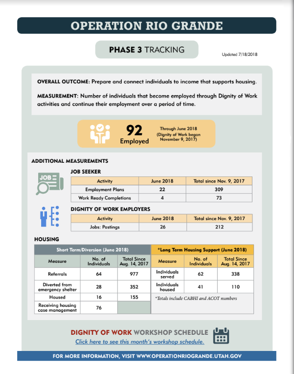 Operation Rio Grande Phase 3 Tracking OPERATION RIO GRANDE PHASE 3 TRACKING OVERALL OUTCOME: Prepare and connect individuals to income that supports housing. MEASUREMENT: Number of individuals that become employed through Dignity of Work activities and continue their employment over a period of time. Click here to see this month's workshop schedule. Updated 7/18/2018 92 Employed Through June 2018 (Dignity of Work began November 9, 2017) ADDITIONAL MEASUREMENTS JOB SEEKER Activity June 2018 Total since Nov. 9, 2017 Employment Plans 22 309 Work Ready Completions 4 73 DIGNITY OF WORK EMPLOYERS Activity June 2018 Total since Nov. 9, 2017 Jobs: Postings 26 212 HOUSING Short Term/Diversion (June 2018) *Long Term Housing Support (June 2018) Measure Individuals No. of Aug. Total 14, Since 2017 Measure Individuals No. of Aug. Total 14, Since 2017 Referrals 64 977 Individuals served 62 338 emergency Diverted from shelter 28 352 Individuals housed 41 110 Housed 16 155 *Totals include CABHI and ACOT numbers Receiving housing case management 76 DIGNITY OF WORK WORKSHOP SCHEDULE FOR MORE INFORMATION, VISIT WWW.OPERATIONRIOGRANDE.UTAH.GOV