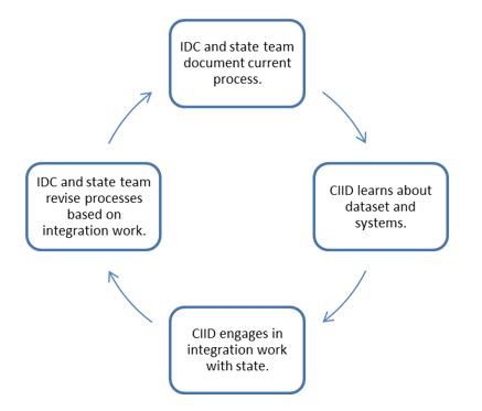 Four part cycle showing IDC and CIID actions.