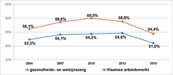 Grafiek evolutie van de werkbaarheidsgraad in de zorg- en welzijnssector en op de Vlaamse arbeidsmarkt