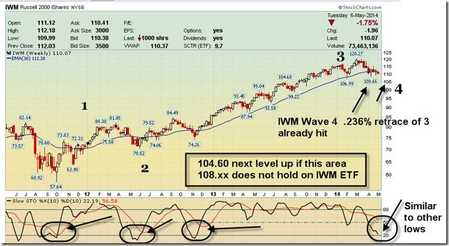 Elliott Wave Analysis