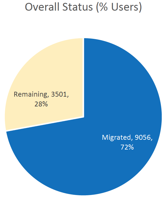 Overall User License Migration Status