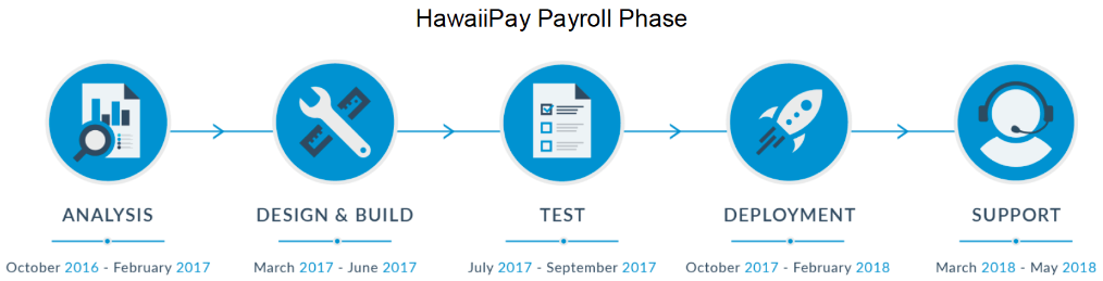 HawaiiPay Payroll Phase: Oct 2016 – Jun 2018; Fit/Gap Analysis: Oct 2016 – Feb 2017; Design & Build: Mar 2017 – Jun 2017; Test: Jul 2017 – Sep 2017; Deployment: Oct 2017 – Feb 2018; Support: Mar 2018 – May 2018; Time & Attendance Phase: Jun 2018 – Aug 2020