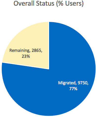 Piechart showing migrations