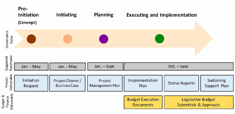 IT governance workflow for executive branch technology programs and projects