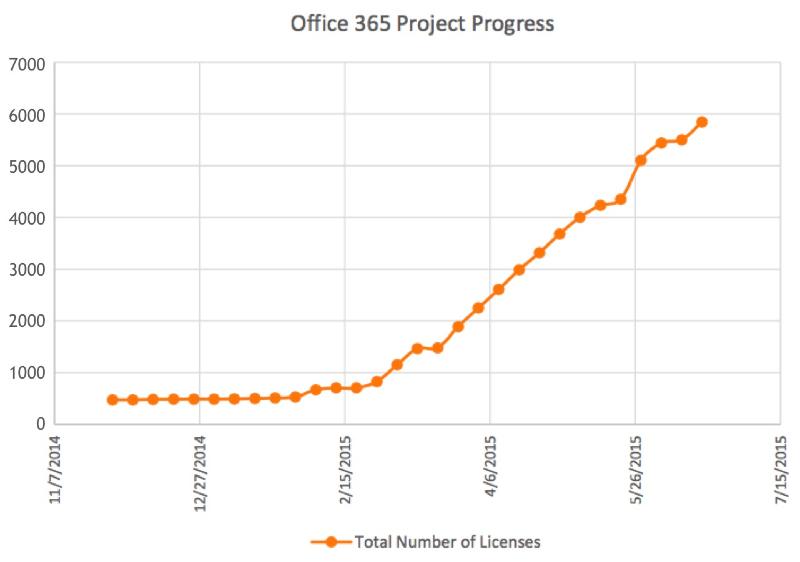 Office 365 Project Progress