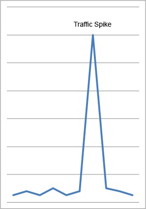 Line chart showing hypothetical spike in network traffic